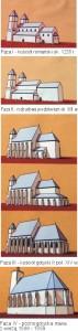 Etapy rozwoju fary